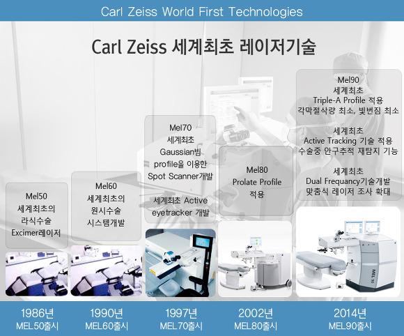 Lịch sử các dòng máy Laser Excimer Mel80 - Mel90